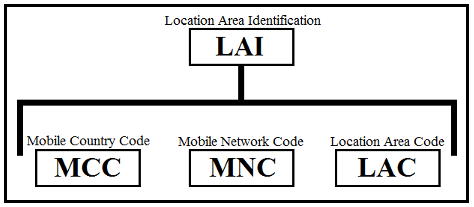 Practical attacks against GSM networks (Part 1/3): Impersonation